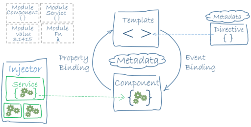 Architecture of an Angular 2 application