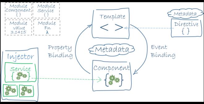Angular (web framework) - Wikiwand