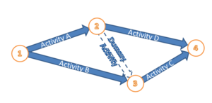 Arrow diagramming method - ADM example