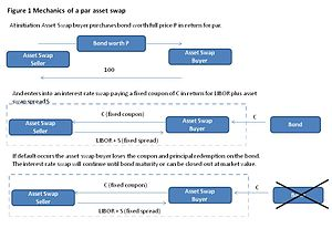 Asset swap - Figure 1:Describe the basic structure of Asset Swap