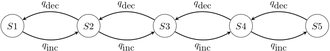 Ancestral reconstruction - Figure 4.  Graphical representation of an asymmetrical five-state 2-parameter Markov chain model.