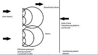 Geophysical survey - Describes the atom interferometer principle