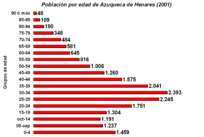 Azuqueca population by age (2001).png