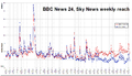 Bbc news 24 vs sky news weeklyreach.png