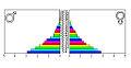 Bevolkingspiramide Soedan 2000.jpg