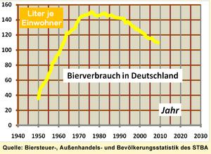 Pro-Kopf-Bierverbrauch in Deutschland in Liter je Einwohner.[12]