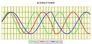 Biorhythm : Map (The Full Wiki)