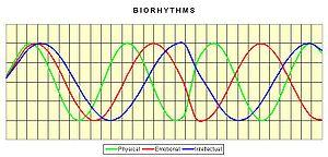 Kapampangan: Biorhythm Chart.