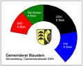 Blaustein gemeinderat 2004.png