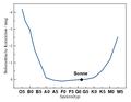 Bolometrische Korrektur versus Spektraltyp.png