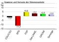 Bundestagswahl in Deutschland 2009 – Gewinne und Verluste (amtliches Endergebnis).PNG