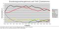 Bundestagswahlergebnisse Zweitstimme 1949-2005.PNG
