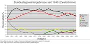 Zweitstimmen der Bundestagswahlen 1949–2005