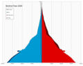 Burkina Faso single age population pyramid 2020.png