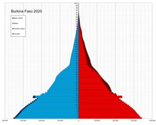 Demographics of Burkina Faso