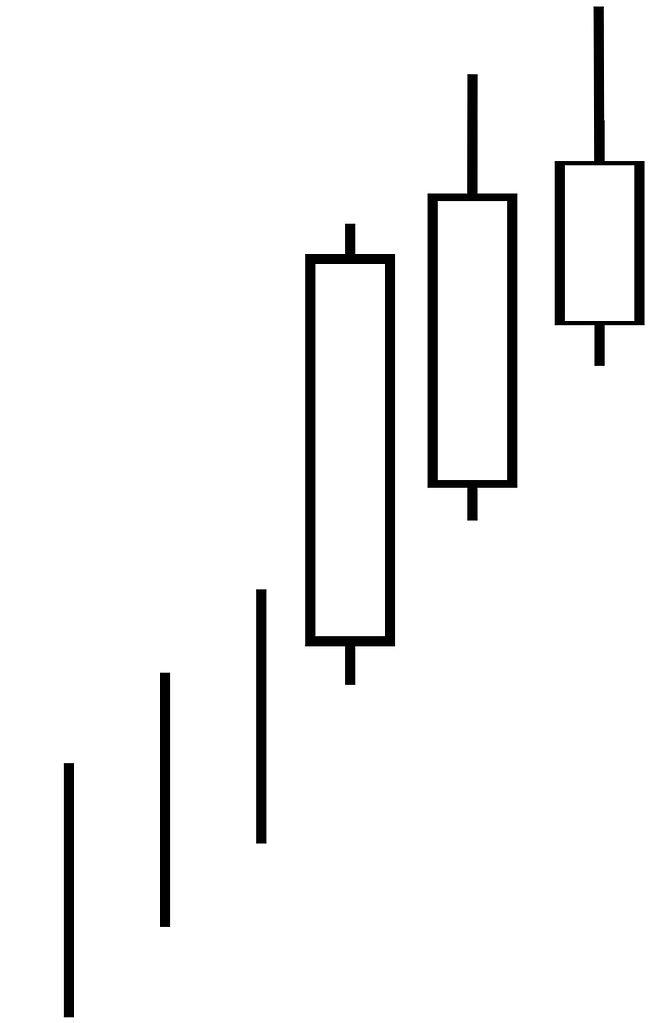 Candlestick Charts: Candlestick pattern bearish advance block.jpg - Wikimedia Commons,Chart