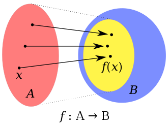 Zermelo–Fraenkel set theory - Axiom schema of replacement: the image of the domain set A under the definable function f (i.e. the range of f) falls inside a set B.