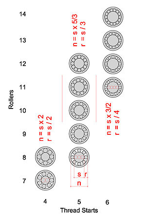 Roller screw - Common configurations of standard roller screws