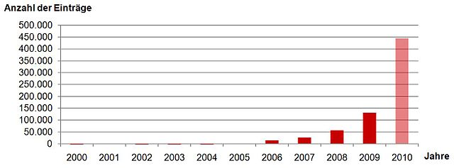 Crowdfunding-history, From WikimediaPhotos