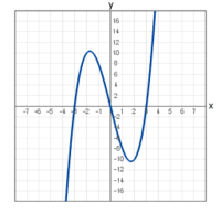 how to find when a cubic finction 0
