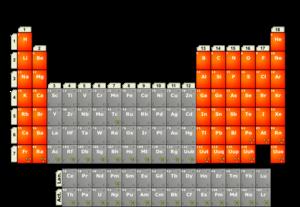 periodiske system hovedgrupper
