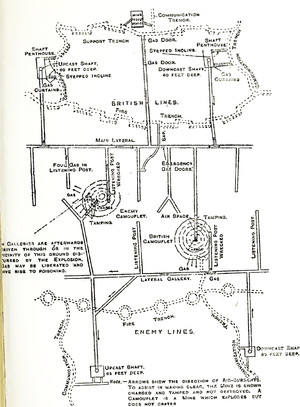 170th Tunnelling Company - Diagram of mine warfare, tunnels, galleries and ventilation