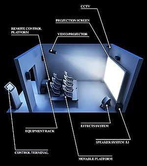 4D film - Diagram of a 4D theater