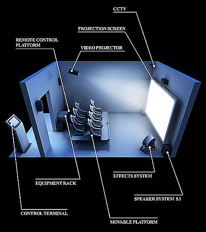 420px-Diagram_of_the_4D-theater.jpg