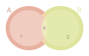 Ecomorphology - Simplified representation of an ecological niche where A and B  show the fundamental niches of species 1 and species 2 respectively. Z the realised niche of species 2 and X the niche overlap, where competition occurs among species.