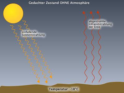 Einstrahlung-ausstrahlung-ohne-atmosphaere.jpg