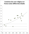 Evolution de la proportion des sans-religion en France selon des études récentes.png