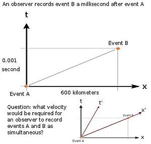 What velocity would cause events A and B to be simultaneous?