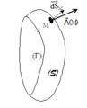Flux d'un champ vectoriel à travers une surface ouverte.png