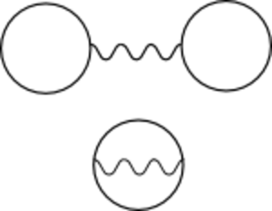 Effective action - Image: Fockdiagram Z Hartreediagram Z