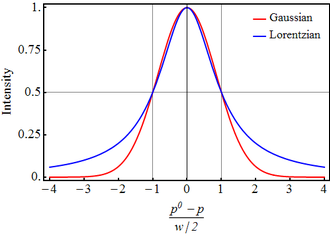 Spectral line shape - Comparison of Gaussian (red) and Lorentzian (blue) standardized line shapes. The HWHM (w/2) is 1.