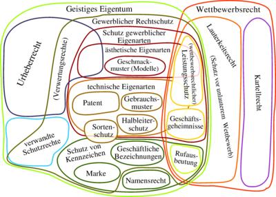 Geistiges Eigentum Wikipedia