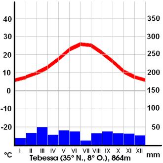 Tébessa - Climate in Tebessa