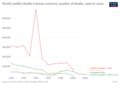 Graph of global conflict deaths from 1990 to 2002 - Our World in Data.png