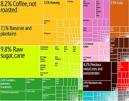 A proportional representation of Guatemala's exports. Guatemala Export Treemap.jpg