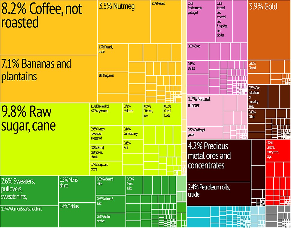 Guatemala Export Treemap