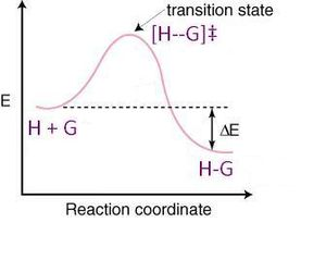Host–guest chemistry - Free energy diagram of host–guest complex formation. X axis = reaction coordinate. Y axis = free energy. The host–guest complex is at a lower overall energy than that of the individual molecules