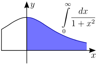 Improper integral - An improper integral of the first kind. The integral may need to be defined on an unbounded domain.