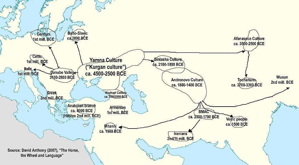 Indo-European Migrations. Source David Anthony (2007), The Horse, The Wheel and Language