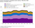 Industri og bergverk energibruk etter næring i Norge.png