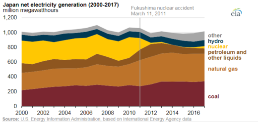 Nuclear power in Japan - Wikiwand