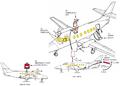 category aircraft layouts