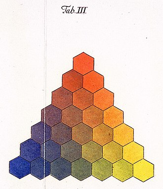 Color triangle - A 1775 color triangle by Tobias Mayer.
