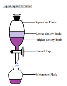 Liquid Liquid Extraction Meddic
