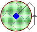 Magnetic deflection of ions in a circular electrolytic cell.png