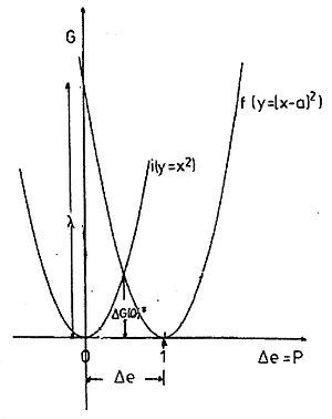 theory of parabolas Parabolas, ellipses, circles & hyperbolas why are these called conic sections it's about cones and cuts (sect is latin for cut) still unclear to delve, obtain two traffic cones and set one on top of the other, upside-down so they're continue reading.